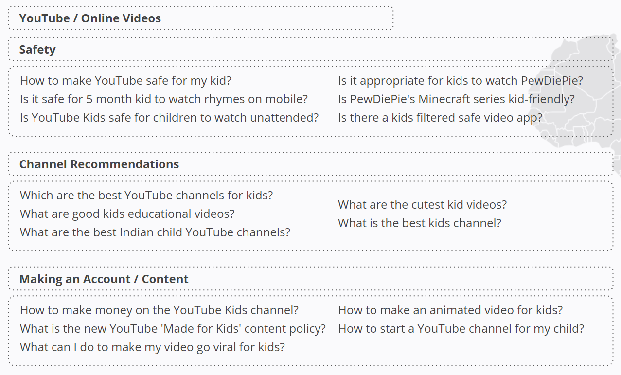 Kids Content - African Parents - Safety of Online Videos and Platforms