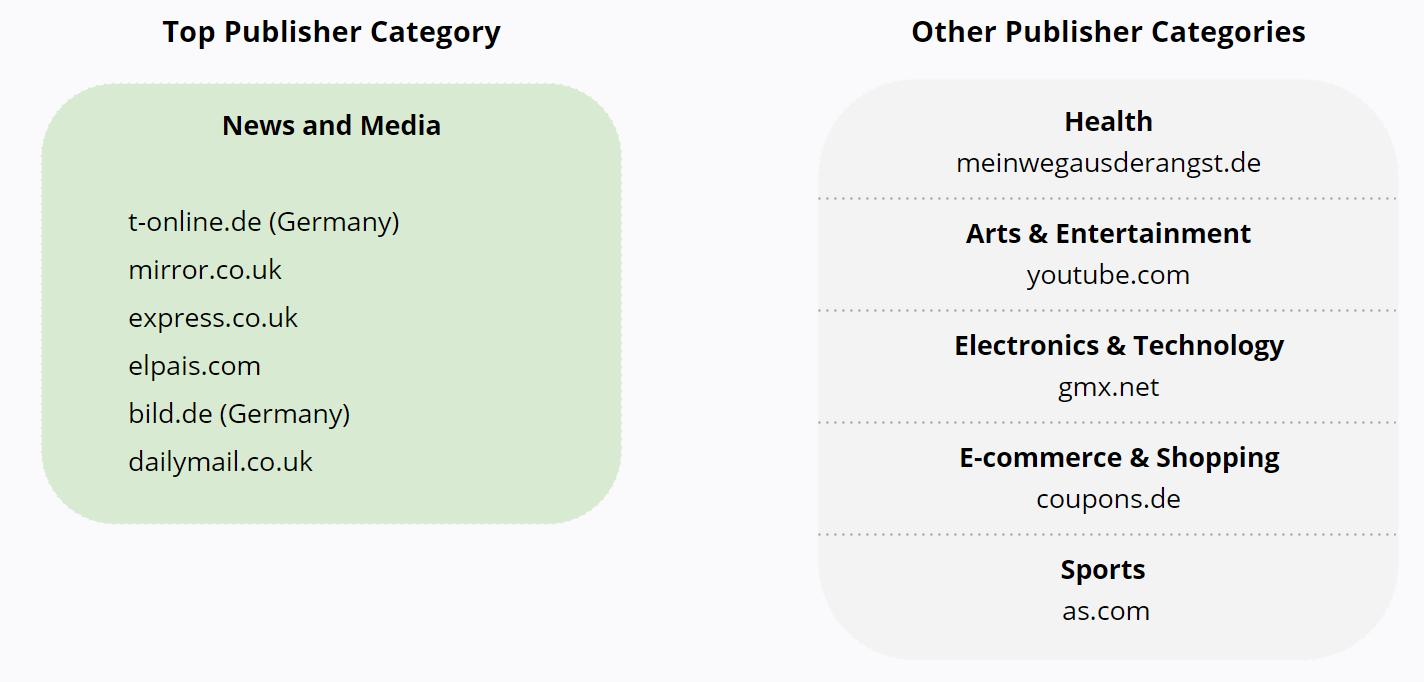 News Media Websites - Top Publisher