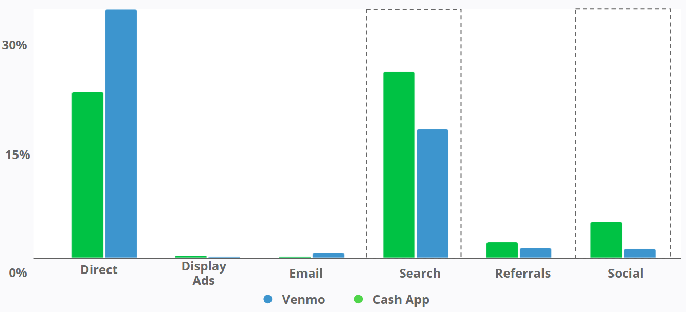 Venmo - Total Traffic by Marketing Channel