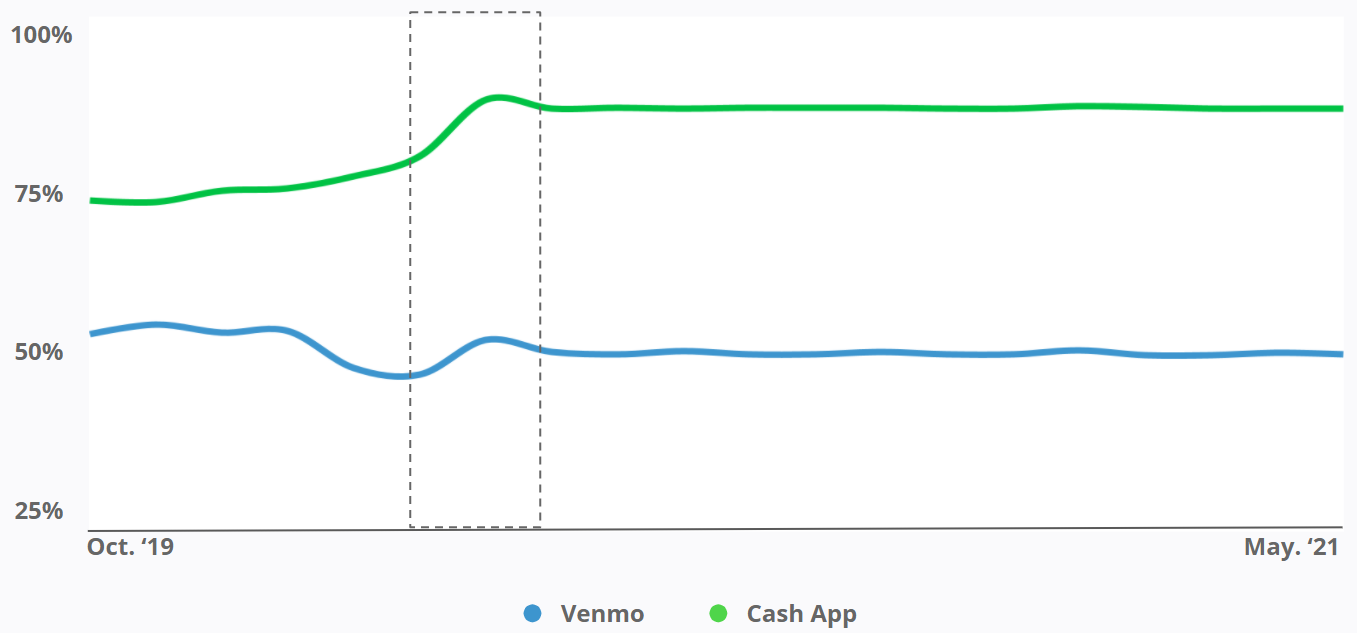 Venmo - % of Mobile Traffic Share