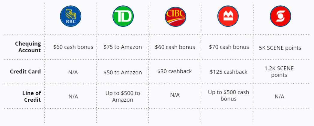 Top Five Canadian Banks