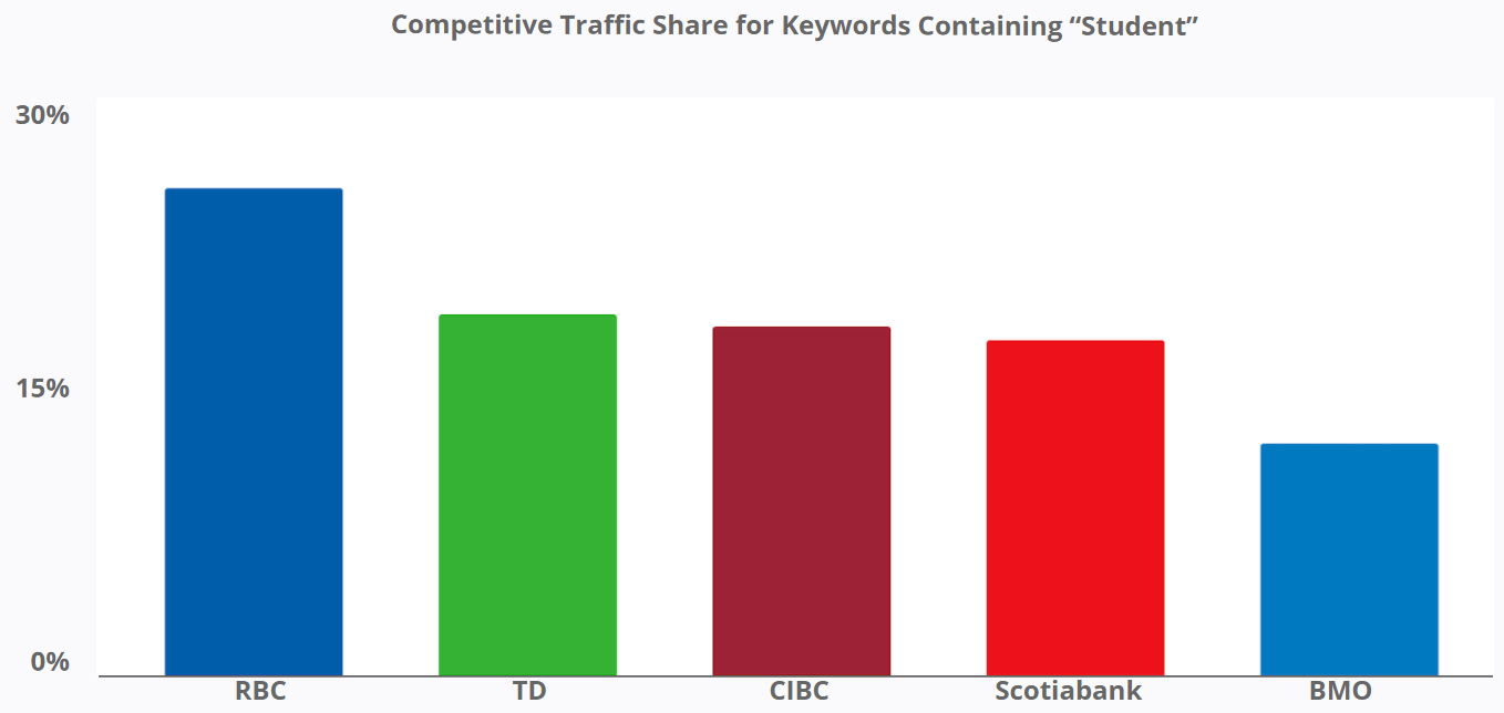 Competitive Traffic Share for Keywords Containing Student