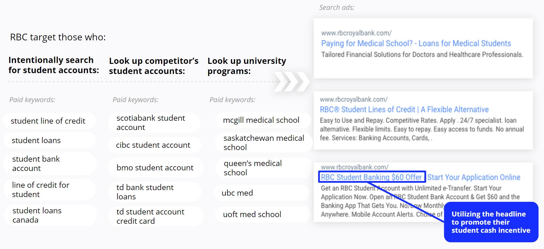 RBC - Search Ads