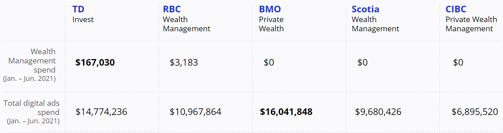 TD Bank - RBC - Wealth Management Domains