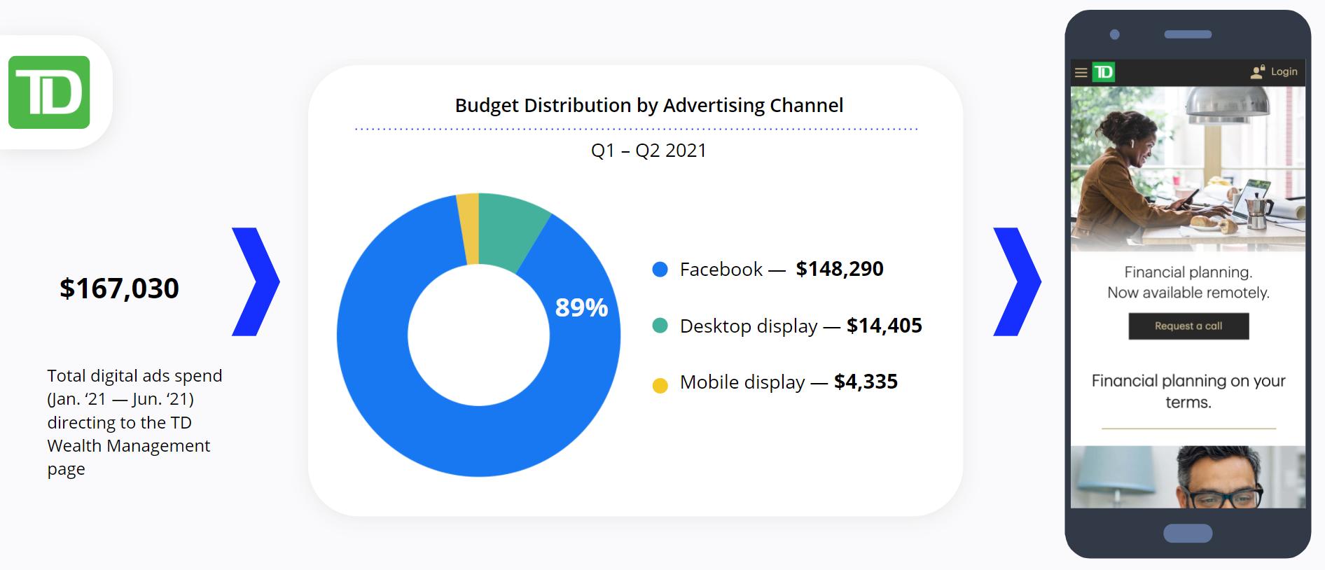 TD - Facebook Ads - Wealth Management