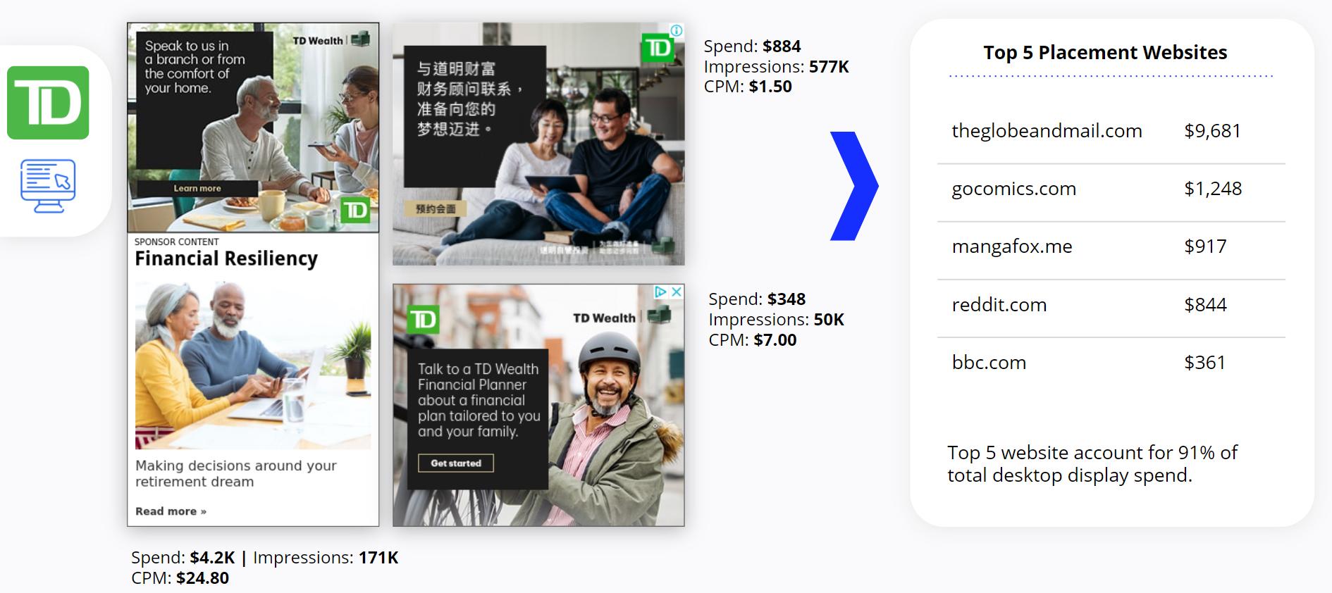 TD Bank - Desktop Display Ads