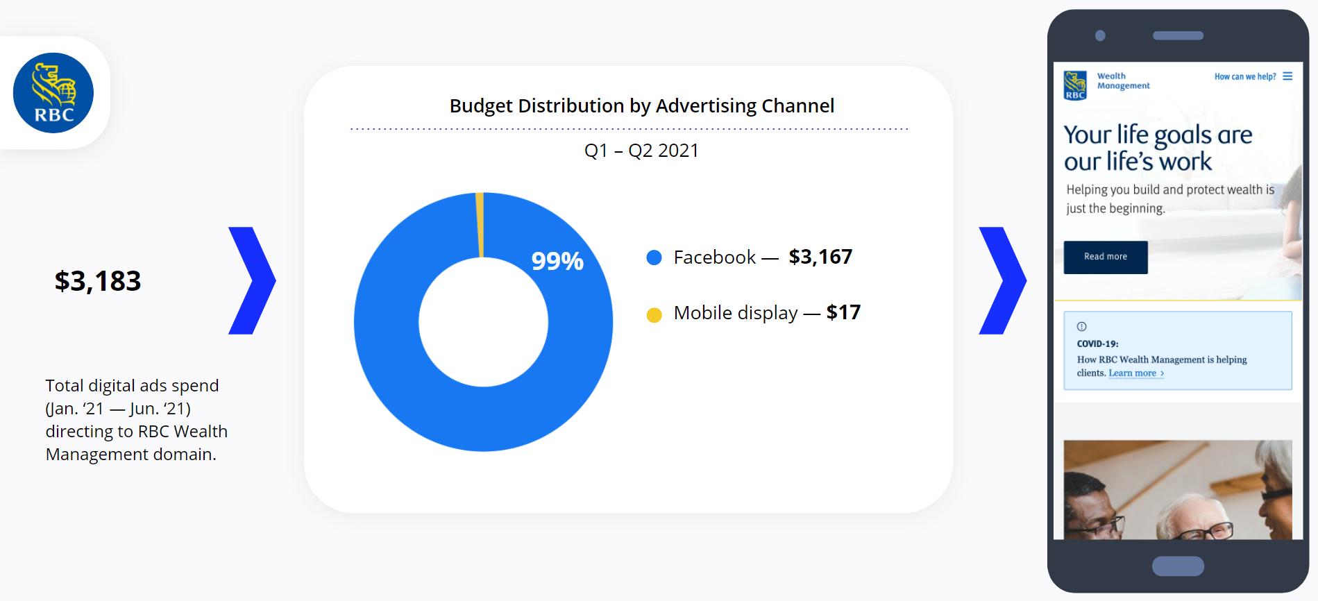 RBC - Digital Ads Spend