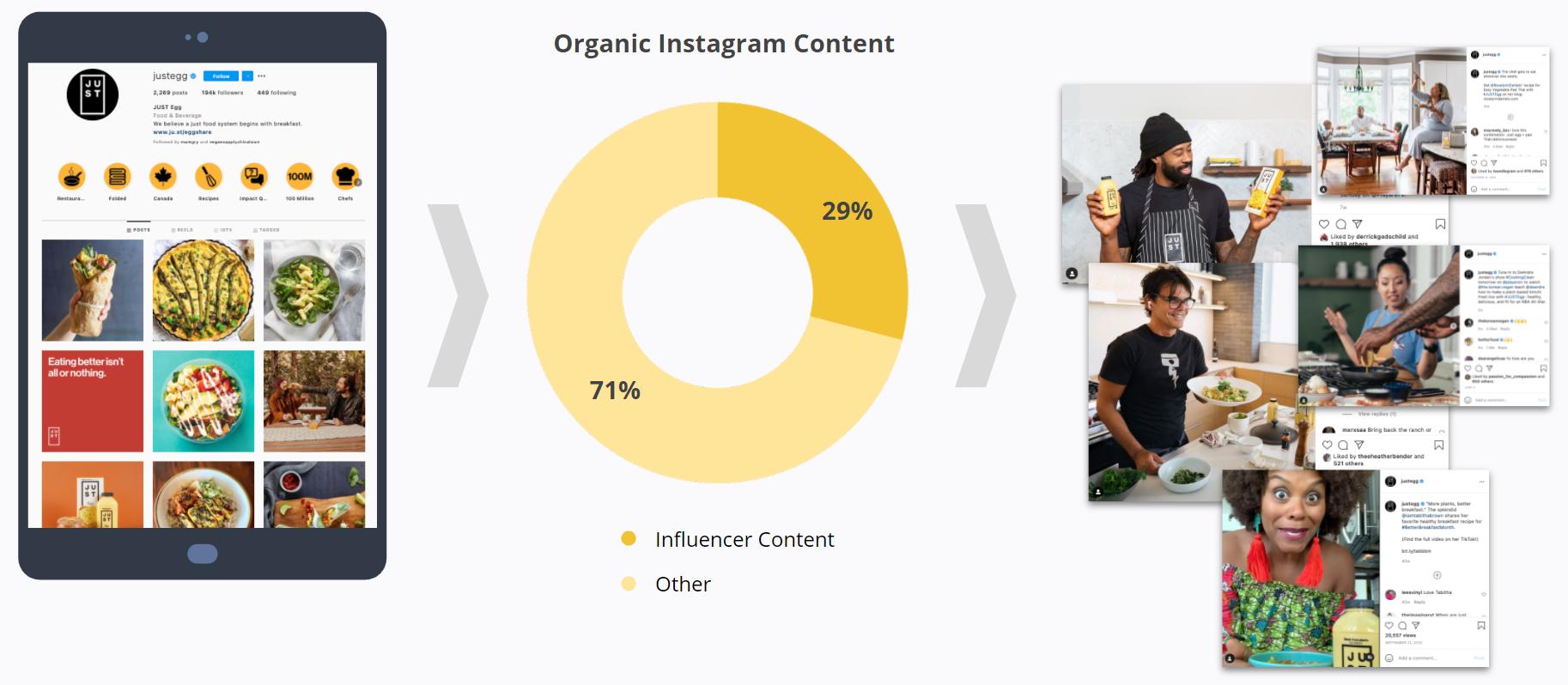 Just Egg - Organic Instagram Content