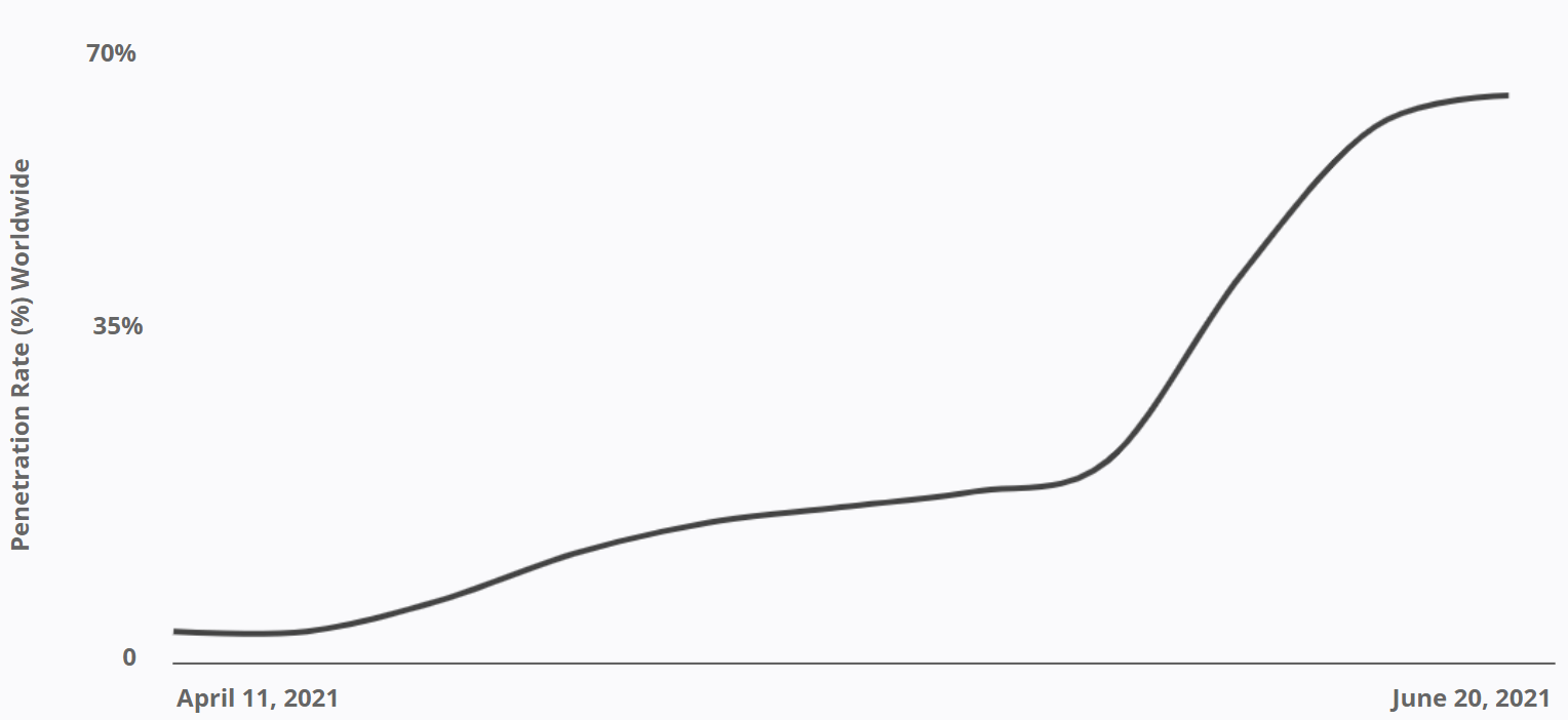iOS 14 - Penetration Rate