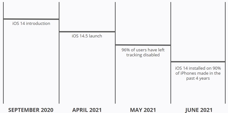 iOS 14 - iPhones
