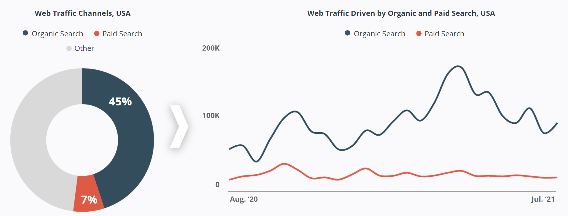 Outdoor Research - Website Traffic Channels - Organic and Paid Search