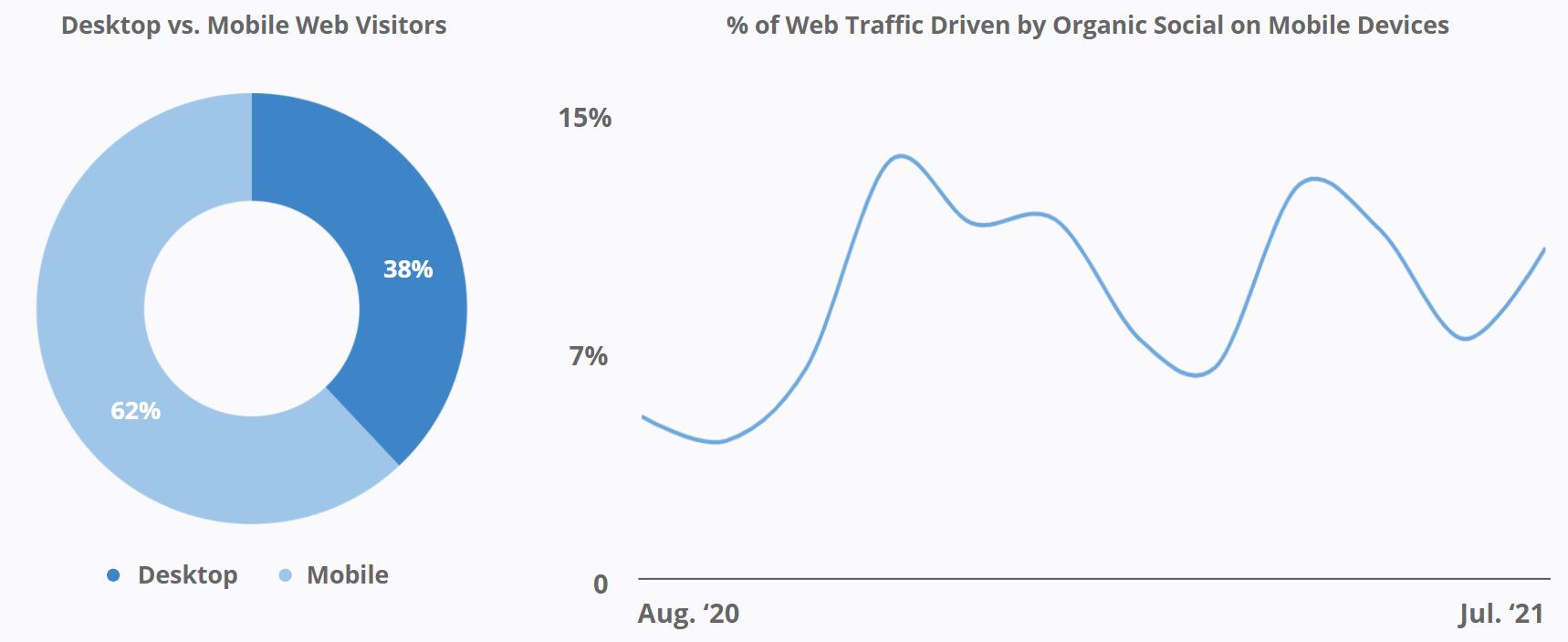 Ciele Athletics - Desktop vs. Mobil Web Visitors