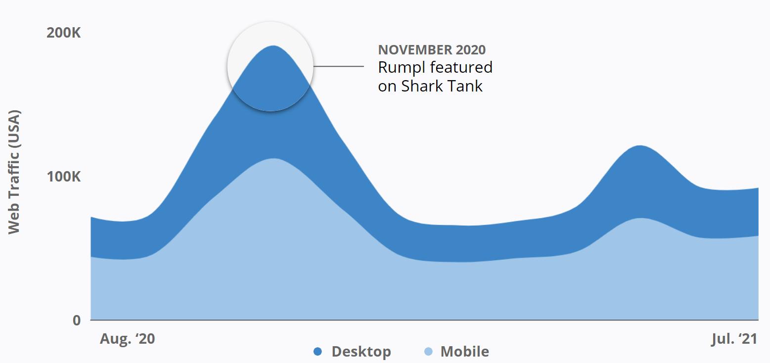 Rumpl - Web Traffic