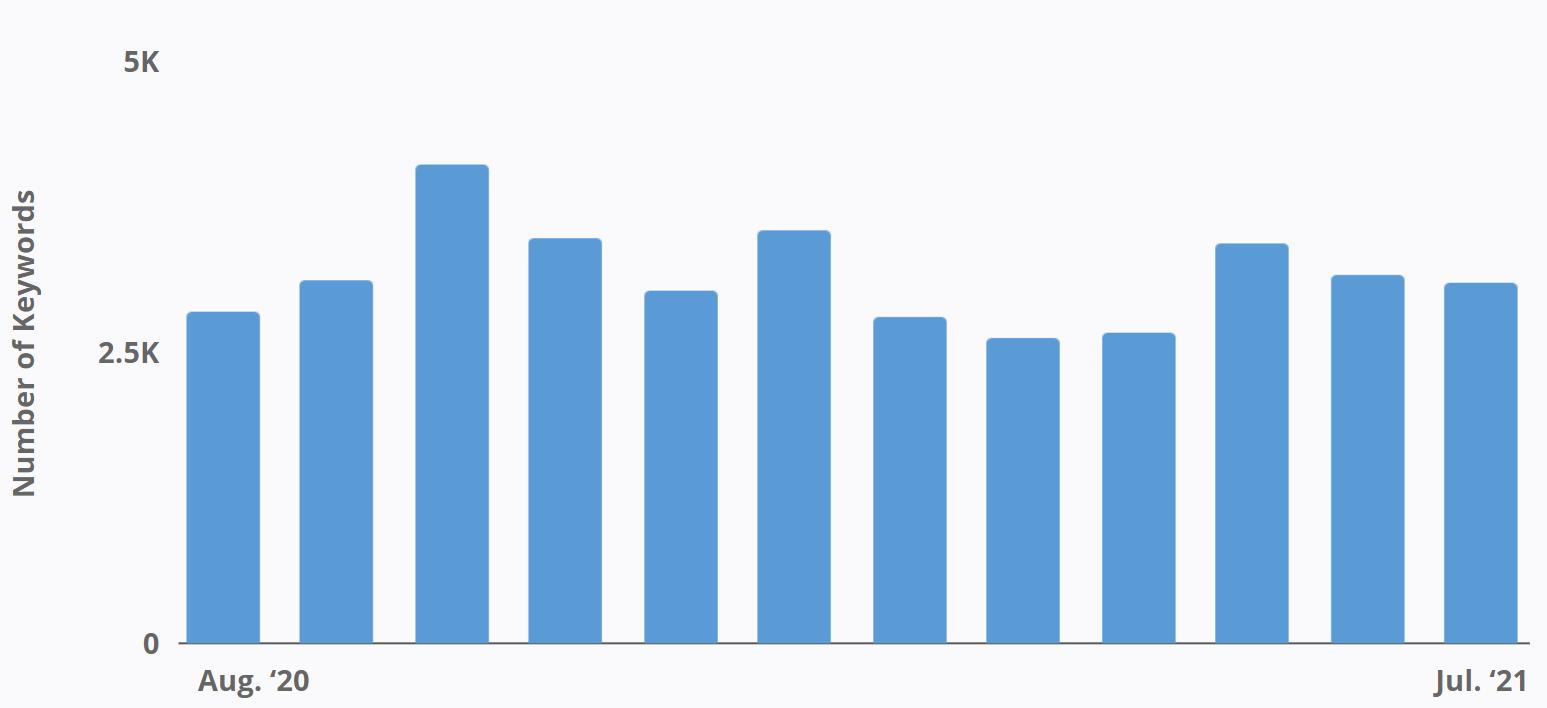 Rumpl - Number of Keywords