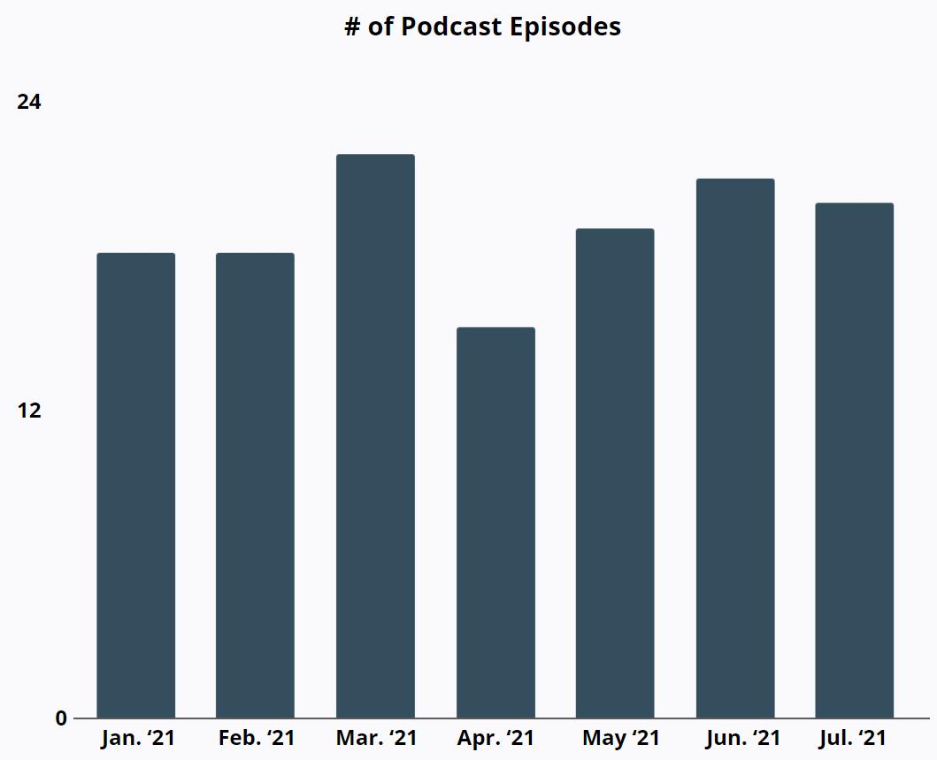 Robinhood - # of Podcast Episodes