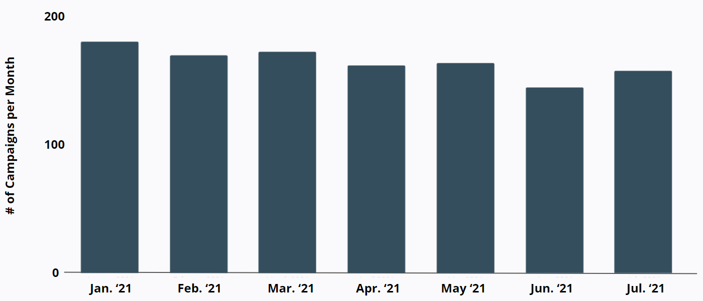 Fabletics - Number of Email Campaigns per Month