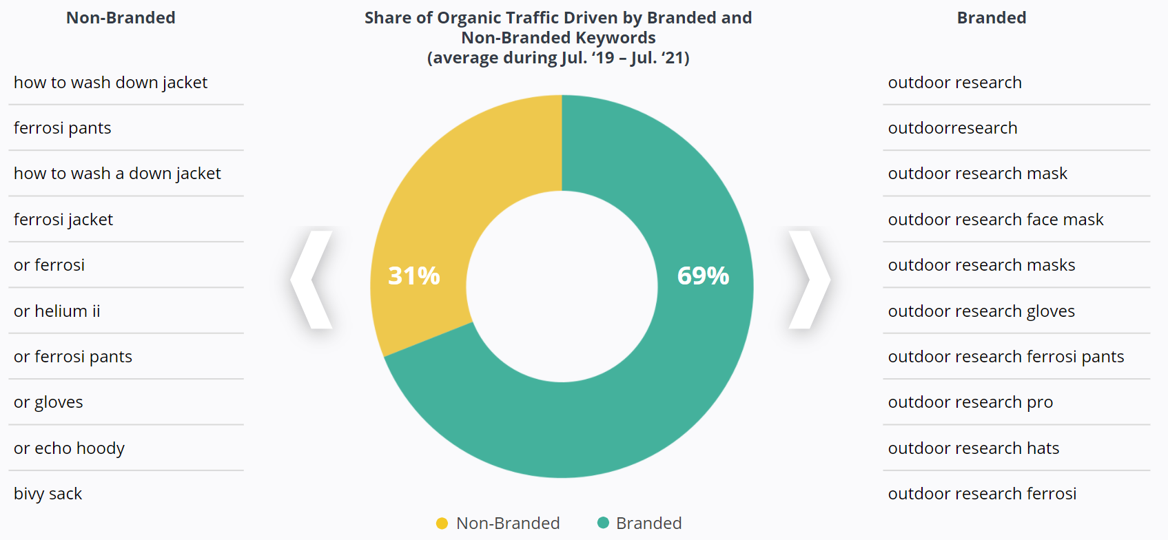 Share of Organic Traffic Driven by Branded and Non-Branded Keywords