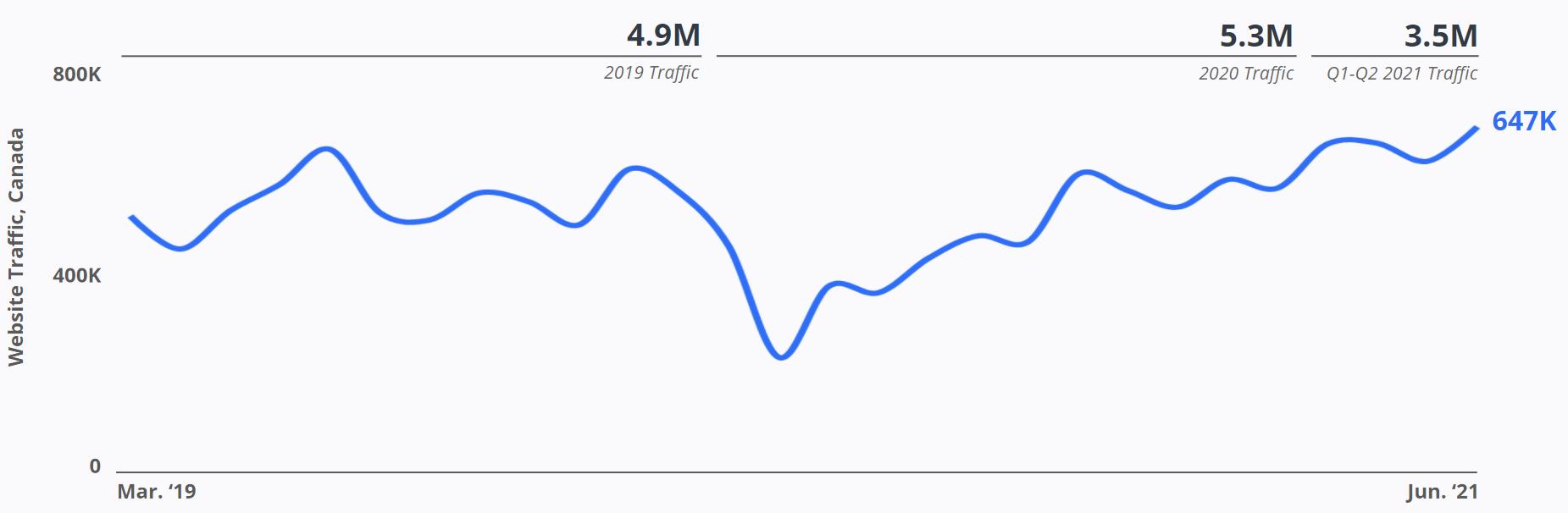 Canada Drives - Website Traffic