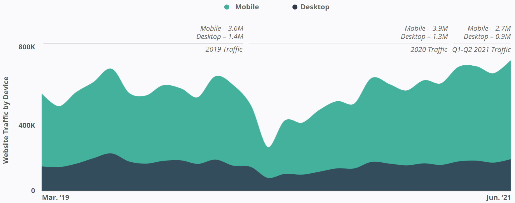 Canada Drives - Website Traffic by Device