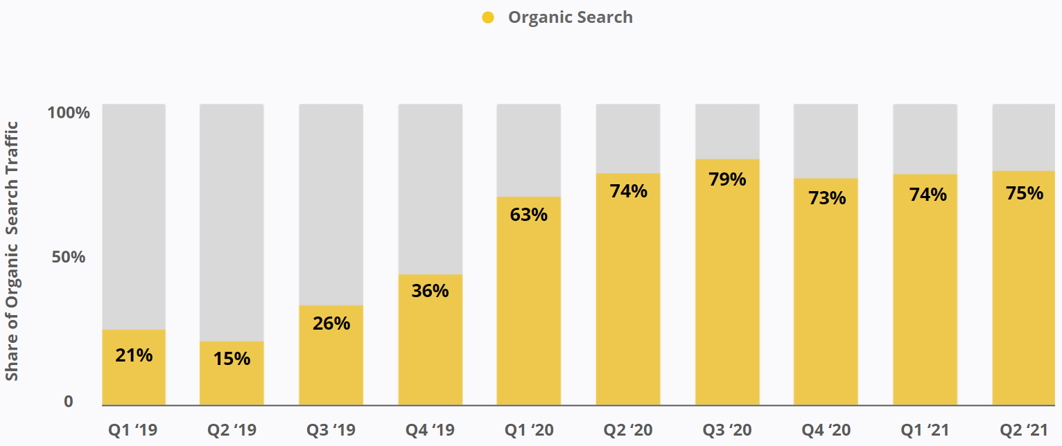 Canada Drives - Share of Organic Search Traffic