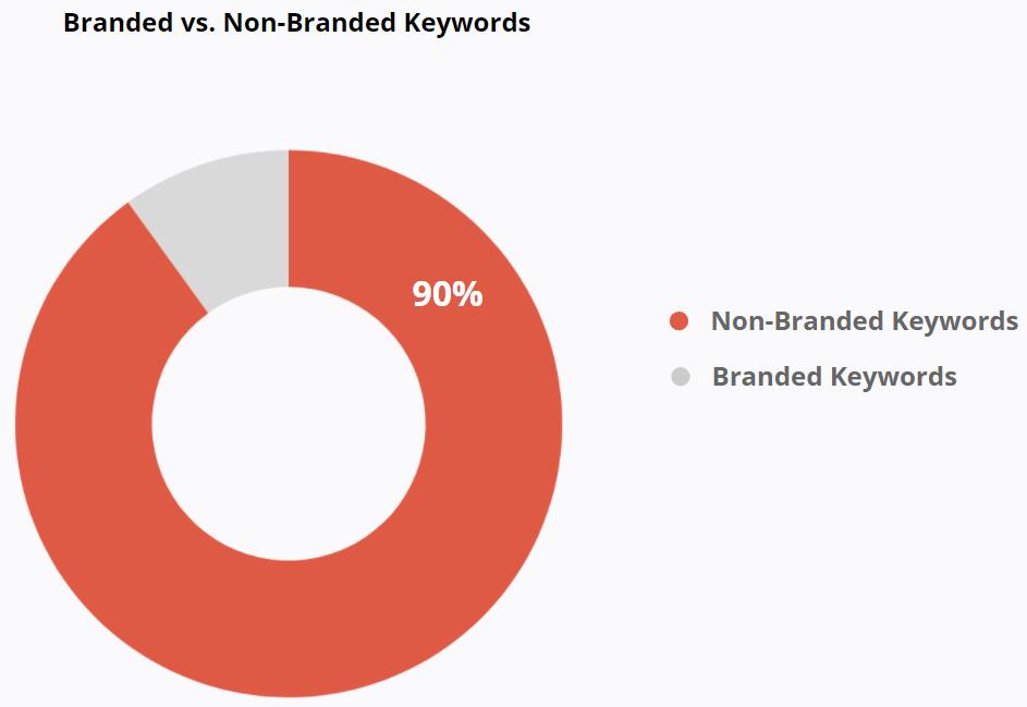 Branded vs. Non-Branded Keywords