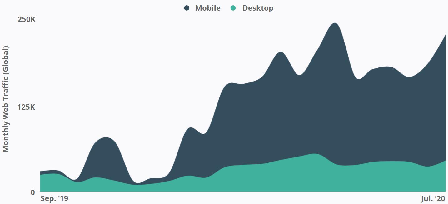 Starface - Monthly Web Traffic