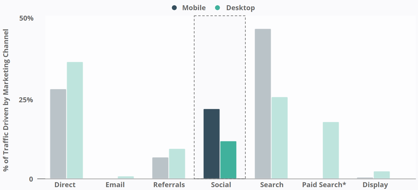 Starface - % of Traffic Driven by Marketing Channel