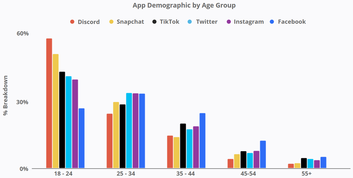 Starface - App Demographic by Age Group