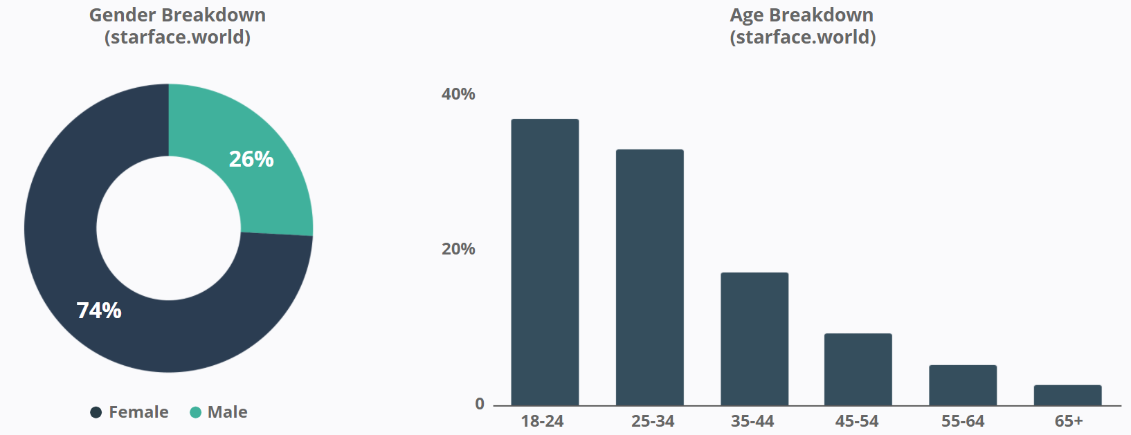 Starface - Gender and Age Breakdown