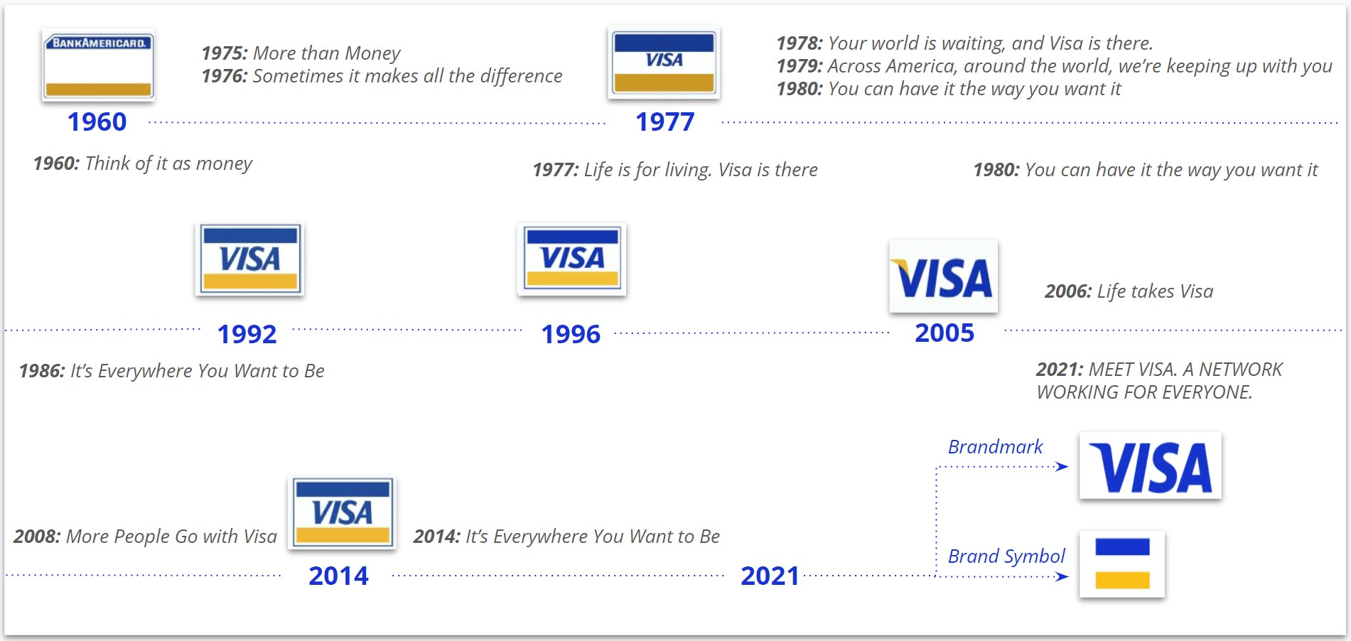 Visa - Brand Evolution