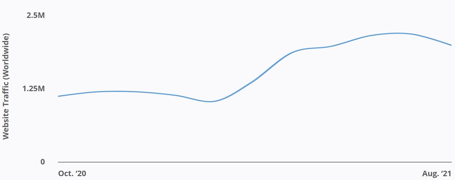 Inkbox - Website Traffic