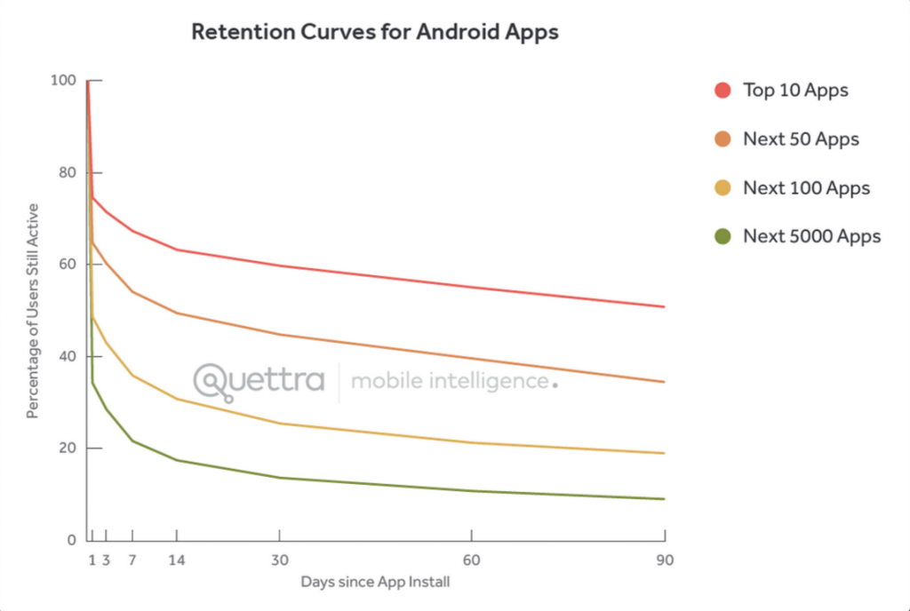 Why Engage? - Retention Curves for Android Apps