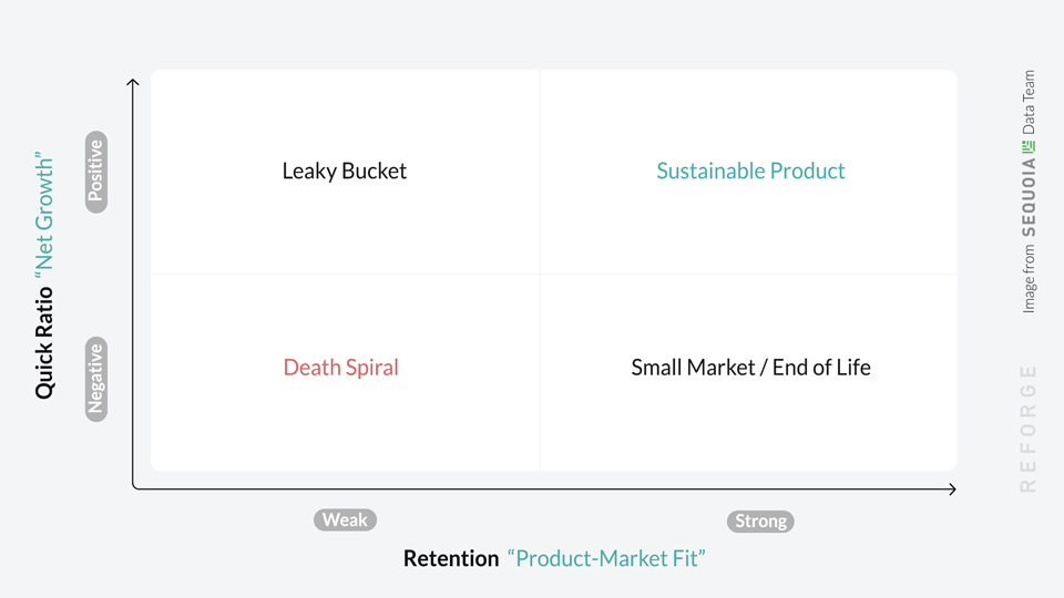 """Benefits of retention-led growth 