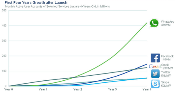 Innovation Zone 1: Frequency-led Innovation | First Four Years Growth after Launch