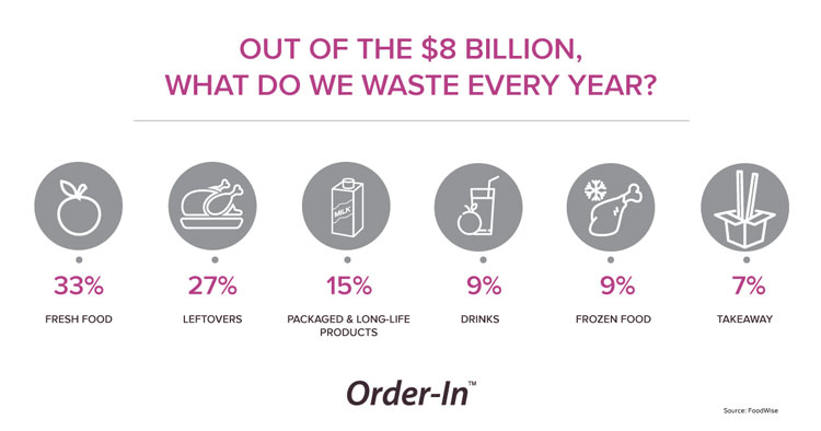 Out of the $8 billion, what do we waste every year?