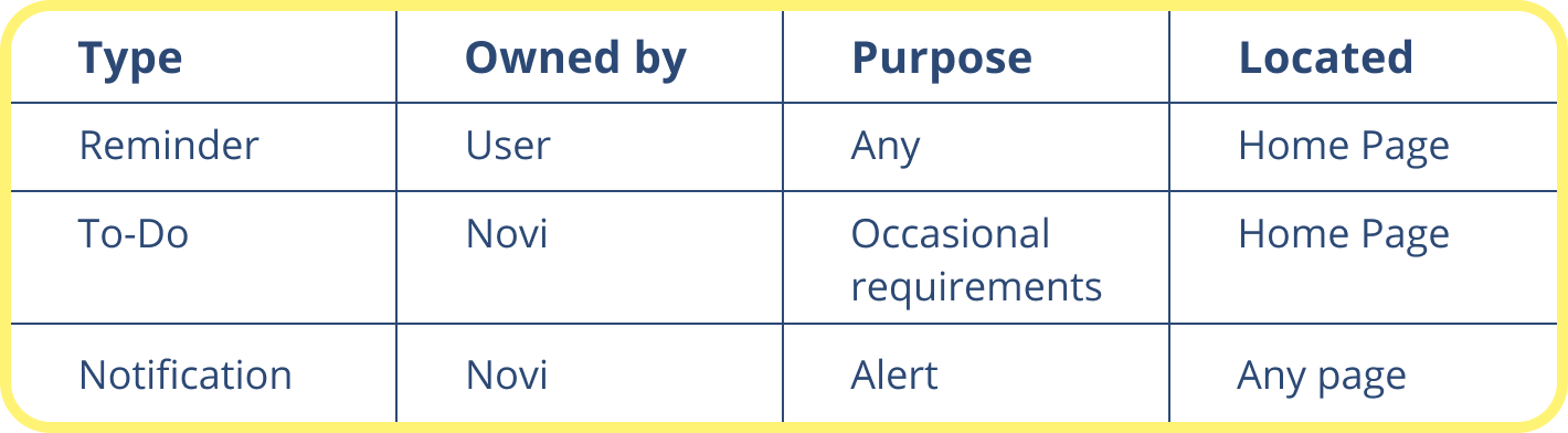A small spreadsheet differentiating types of features by ownership, purpose and location.