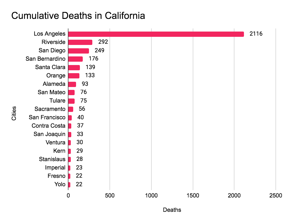Covid-19 deaths by city in California