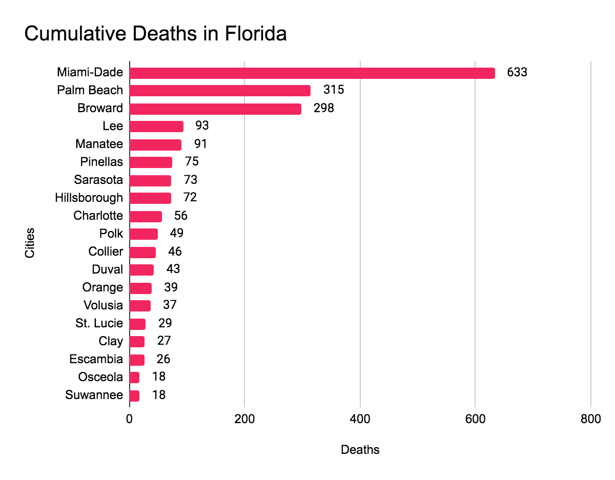 Covid-19 deaths by city in Florida