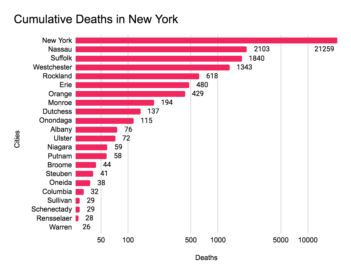 Covid-19 deaths by city in New York