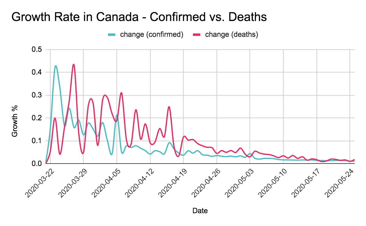 Daily growth rate in Canada of confirmed vs deaths