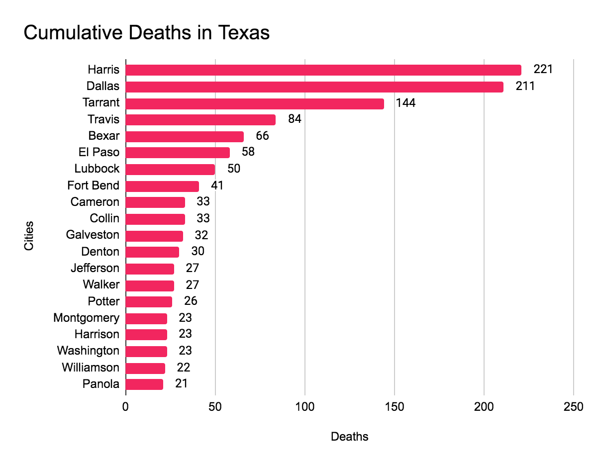 Covid-19 deaths by city in Texas
