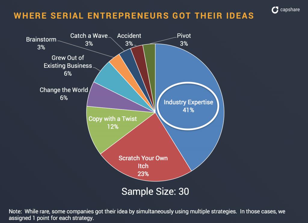 Where Serial Entrepreneurs Got Their Ideas