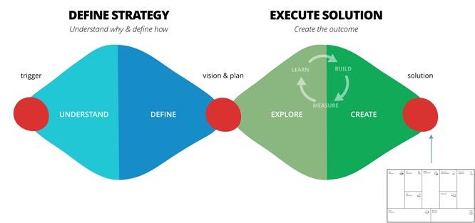 The Double Diamond Framework