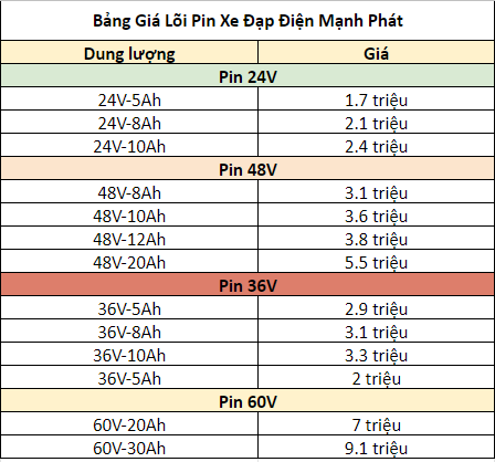 Bảng Giá Pin Xe Điện