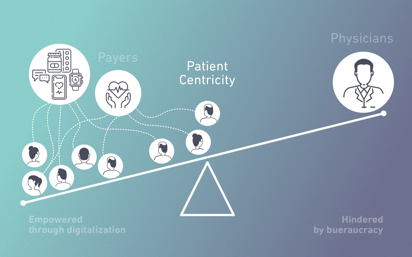 The Patient Centricity Dilemma
