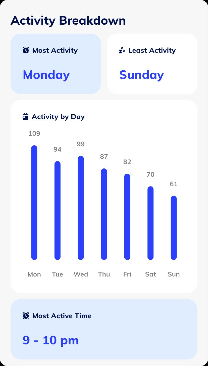 Insights activity breakdown