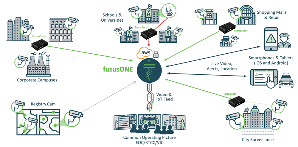 The FususOne Open Platform Facilitates A Common Operating Picture