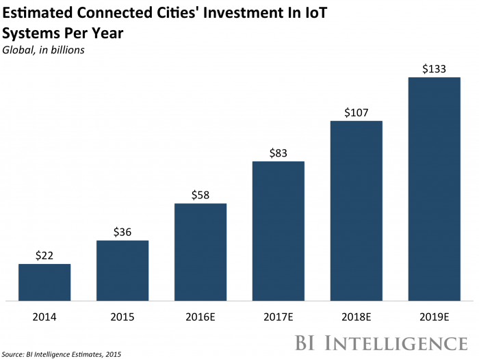 Connected Cities' Investment In IoT