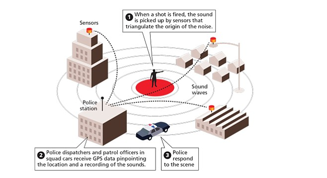ShotSpotter Graphic: How It Works