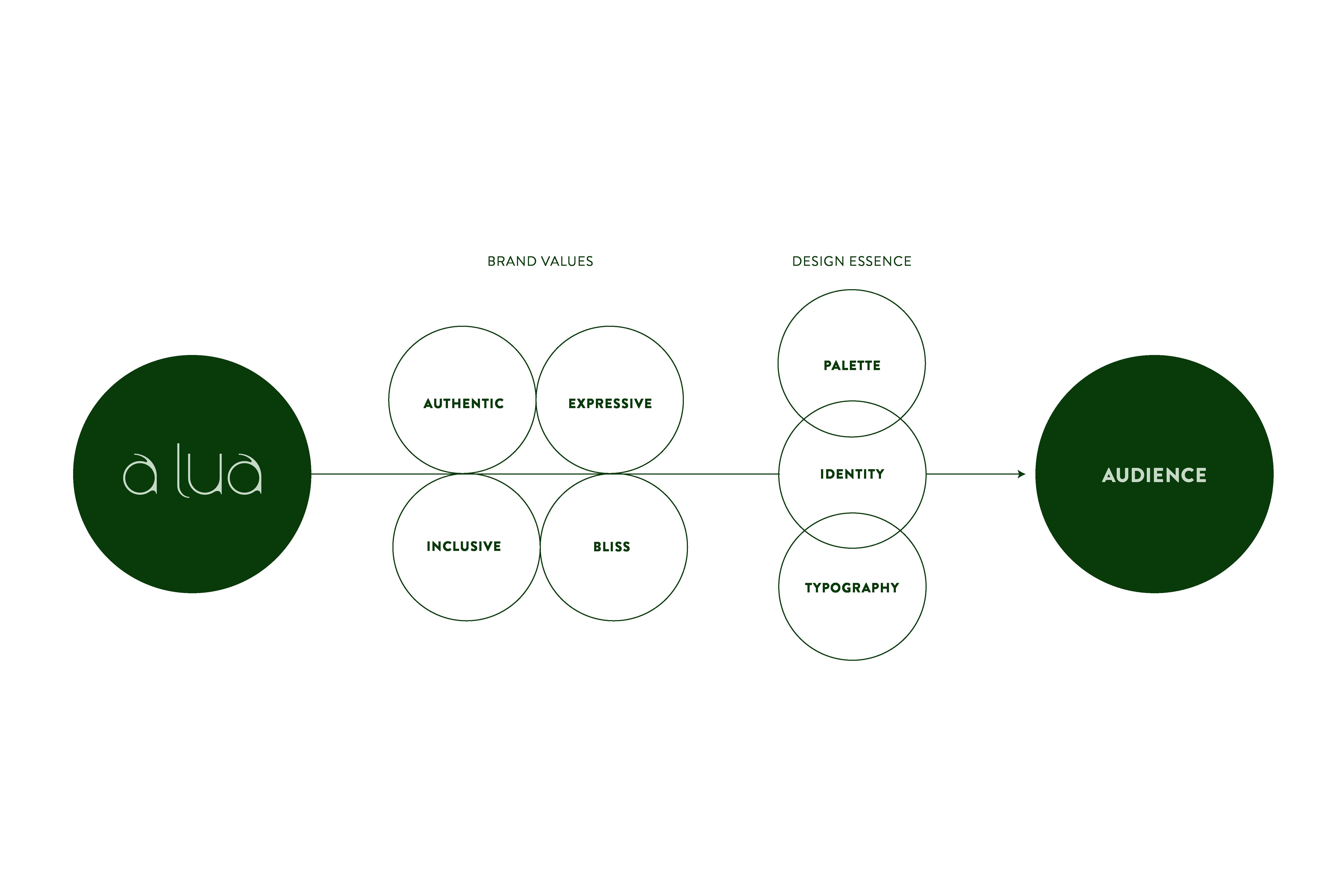 A Lua brand strategy